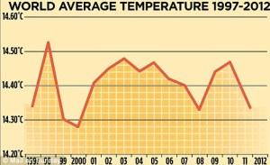 World_average_temps_1997-2012
